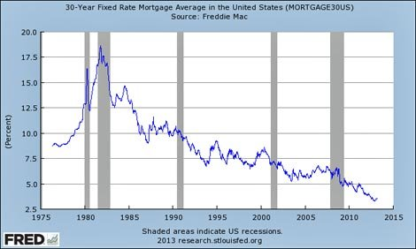 interest-rates-graph